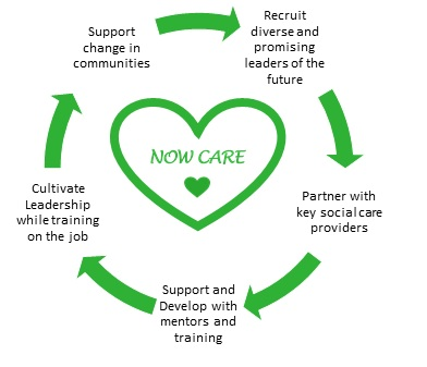 'Now Care' model detailing structure as five interconnected pieces formed by support change in communities, recruit diverse and promising leaders of the future, partner with key social care providers, support and develop with mentors and training and cultivate leadership while training on the job working collectively.